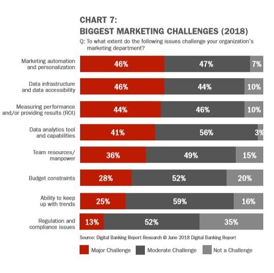 Prisma campaigns Biggest marketing challenge