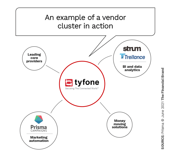 A vendor cluster in action